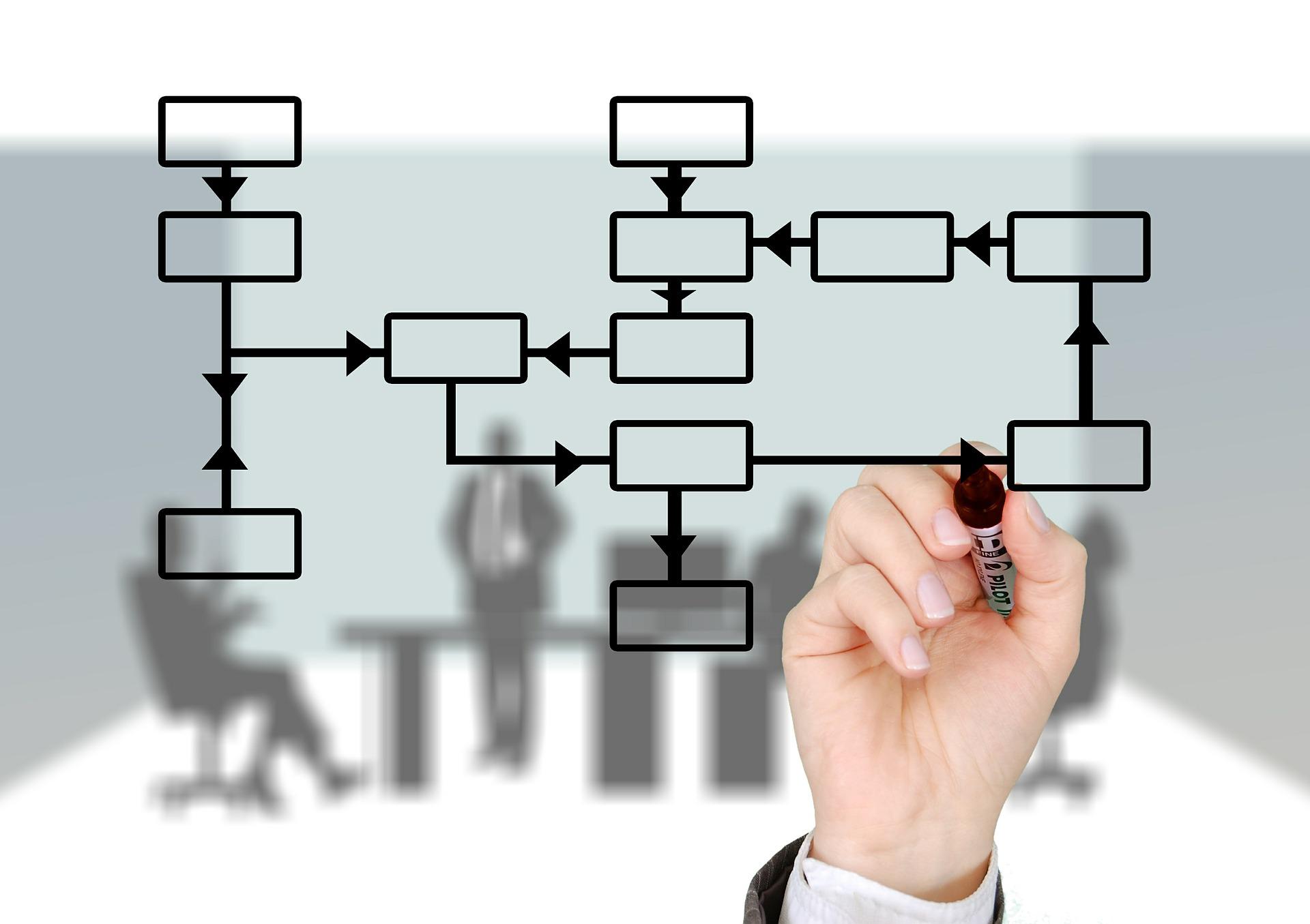 Como organizar processos com um CRM