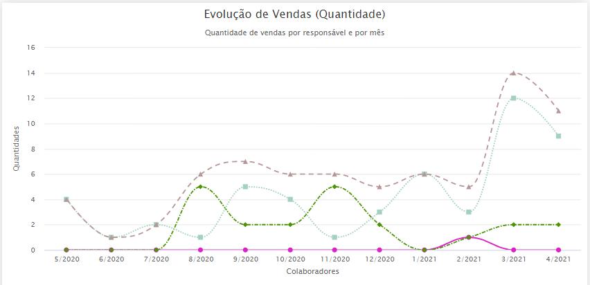 gráfico ilustrando a quantidade de vendas por responsável e por mês